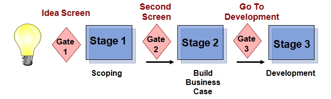 Gates of Stage-gate